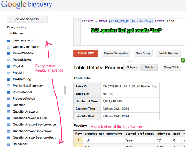 BigQuery Data Warehouse